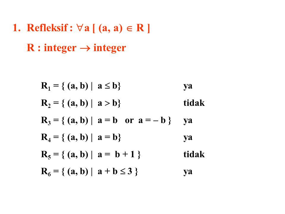 Refleksif : a [ (a, a)  R ] R : integer  integer